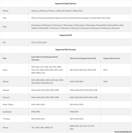 Wondershare TunesGo v9.0.1.3