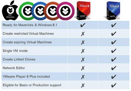 VMware Fusion Pro v10.1.2 B8502123 Mac OS X