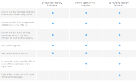 Do Your Data Recovery Pro v3.0.0 Full indir