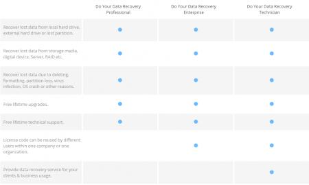 Do Your Data Recovery Pro v3.0.0 Full indir